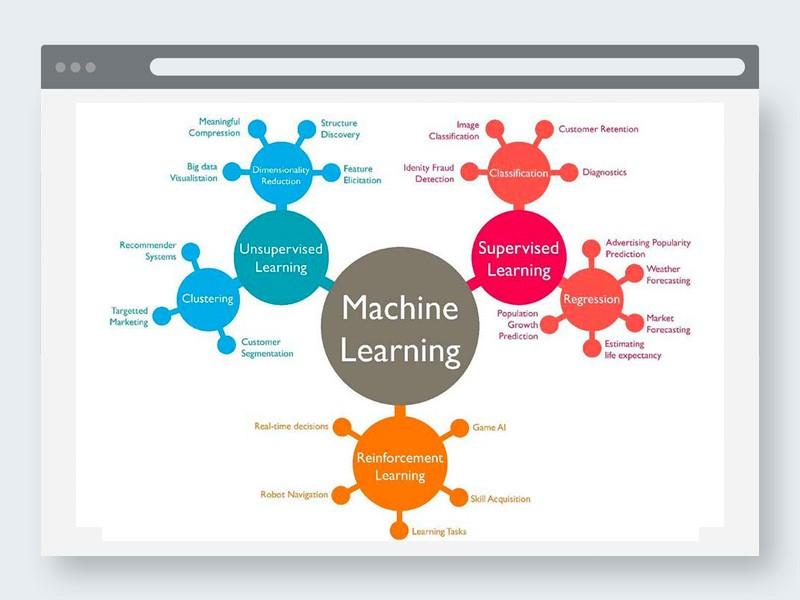 Corsi di formazione Machine Learning Esis Srl Bologna Milano Roma
